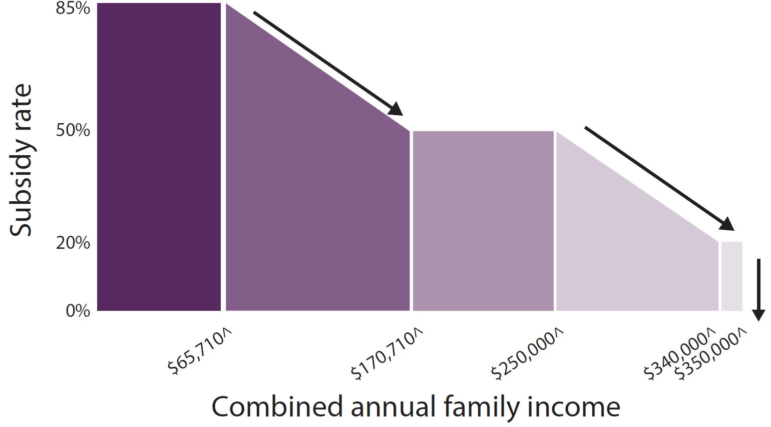 Child Care Subsidy Graph
